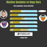 Maxime Gonalons vs Hugo Duro h2h player stats