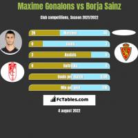 Maxime Gonalons vs Borja Sainz h2h player stats