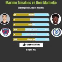 Maxime Gonalons vs Noni Madueke h2h player stats