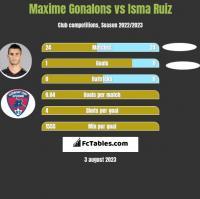Maxime Gonalons vs Isma Ruiz h2h player stats