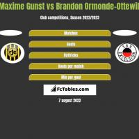 Maxime Gunst vs Brandon Ormonde-Ottewill h2h player stats