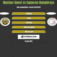 Maxime Gunst vs Cameron Humphreys h2h player stats