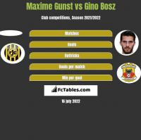 Maxime Gunst vs Gino Bosz h2h player stats