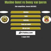 Maxime Gunst vs Donny van Iperen h2h player stats