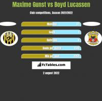 Maxime Gunst vs Boyd Lucassen h2h player stats