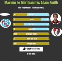 Maxime Le Marchand vs Adam Smith h2h player stats