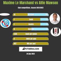 Maxime Le Marchand vs Alfie Mawson h2h player stats