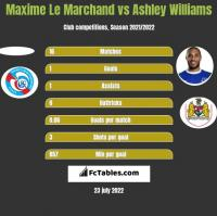 Maxime Le Marchand vs Ashley Williams h2h player stats