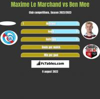 Maxime Le Marchand vs Ben Mee h2h player stats