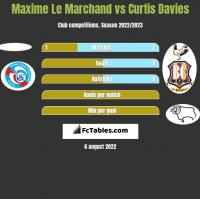Maxime Le Marchand vs Curtis Davies h2h player stats