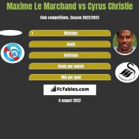 Maxime Le Marchand vs Cyrus Christie h2h player stats