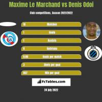 Maxime Le Marchand vs Denis Odoi h2h player stats