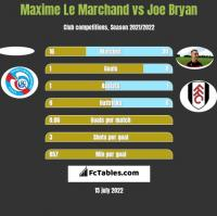 Maxime Le Marchand vs Joe Bryan h2h player stats
