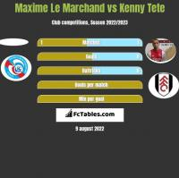 Maxime Le Marchand vs Kenny Tete h2h player stats