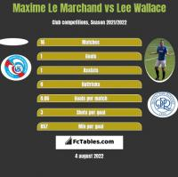 Maxime Le Marchand vs Lee Wallace h2h player stats