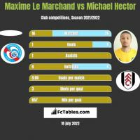 Maxime Le Marchand vs Michael Hector h2h player stats