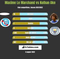 Maxime Le Marchand vs Nathan Ake h2h player stats