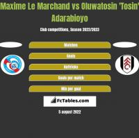 Maxime Le Marchand vs Oluwatosin 'Tosin' Adarabioyo h2h player stats