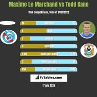 Maxime Le Marchand vs Todd Kane h2h player stats