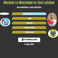 Maxime Le Marchand vs Toni Leistner h2h player stats