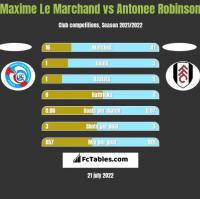 Maxime Le Marchand vs Antonee Robinson h2h player stats