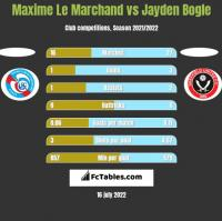 Maxime Le Marchand vs Jayden Bogle h2h player stats