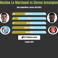 Maxime Le Marchand vs Steven Sessegnon h2h player stats