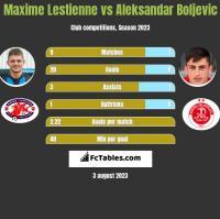 Maxime Lestienne vs Aleksandar Boljevic h2h player stats