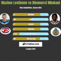 Maxime Lestienne vs Dieumerci Mbokani h2h player stats