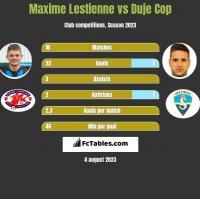 Maxime Lestienne vs Duje Cop h2h player stats