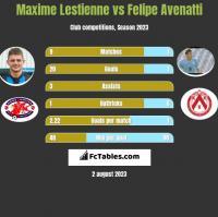 Maxime Lestienne vs Felipe Avenatti h2h player stats