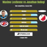 Maxime Lestienne vs Jonathan Bolingi h2h player stats