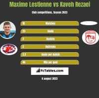 Maxime Lestienne vs Kaveh Rezaei h2h player stats