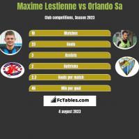 Maxime Lestienne vs Orlando Sa h2h player stats