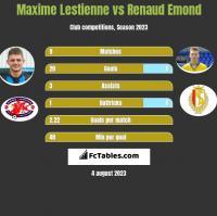 Maxime Lestienne vs Renaud Emond h2h player stats