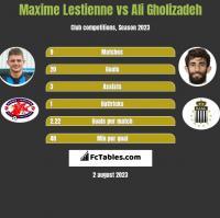 Maxime Lestienne vs Ali Gholizadeh h2h player stats
