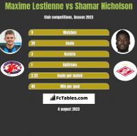 Maxime Lestienne vs Shamar Nicholson h2h player stats