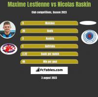 Maxime Lestienne vs Nicolas Raskin h2h player stats