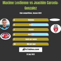 Maxime Lestienne vs Joachim Carcela-Gonzalez h2h player stats