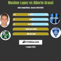 Maxime Lopez vs Alberto Grassi h2h player stats