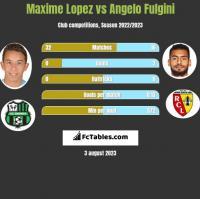 Maxime Lopez vs Angelo Fulgini h2h player stats