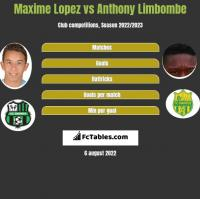 Maxime Lopez vs Anthony Limbombe h2h player stats