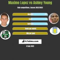 Maxime Lopez vs Ashley Young h2h player stats