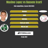 Maxime Lopez vs Bassem Srarfi h2h player stats