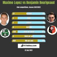 Maxime Lopez vs Benjamin Bourigeaud h2h player stats