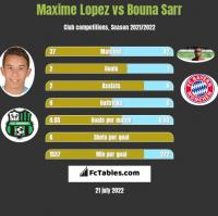 Maxime Lopez vs Bouna Sarr h2h player stats
