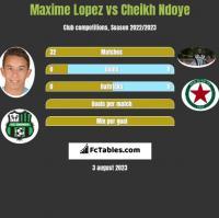 Maxime Lopez vs Cheikh Ndoye h2h player stats