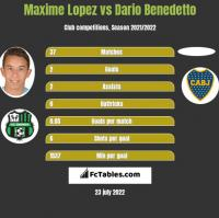 Maxime Lopez vs Dario Benedetto h2h player stats