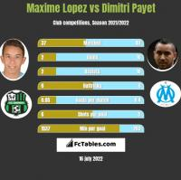 Maxime Lopez vs Dimitri Payet h2h player stats