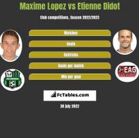 Maxime Lopez vs Etienne Didot h2h player stats